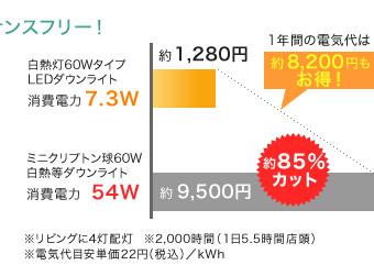 図:消費電力